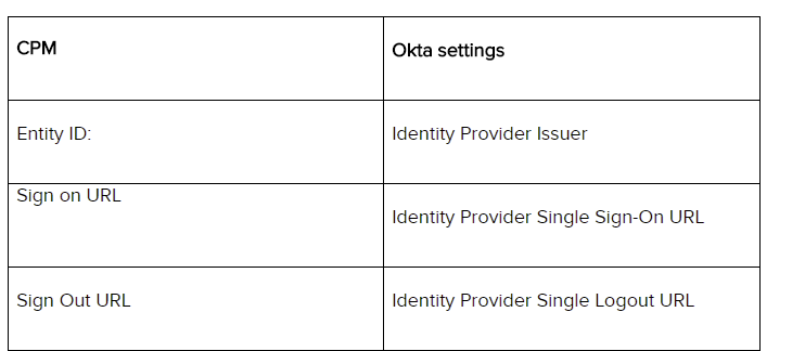 How to Integrate Okta Single Sign on with Cloud Protection Manager