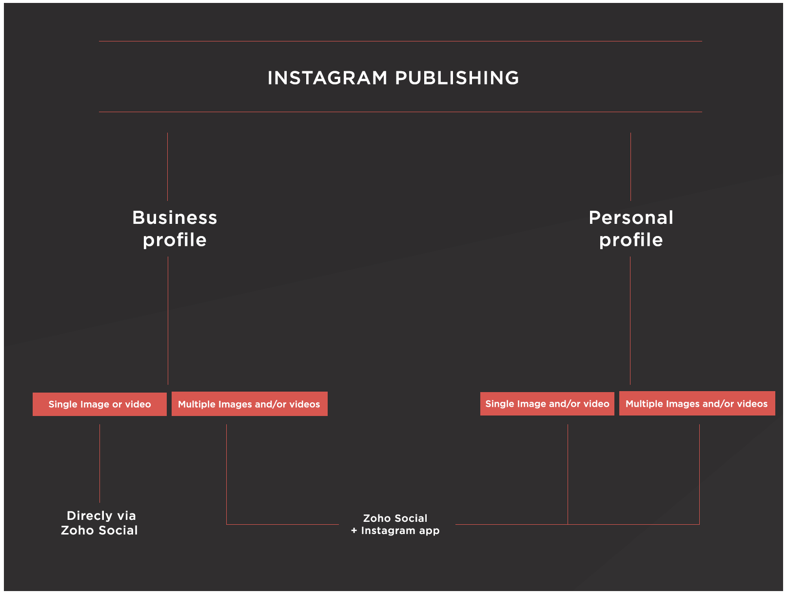 Instagram Publishing