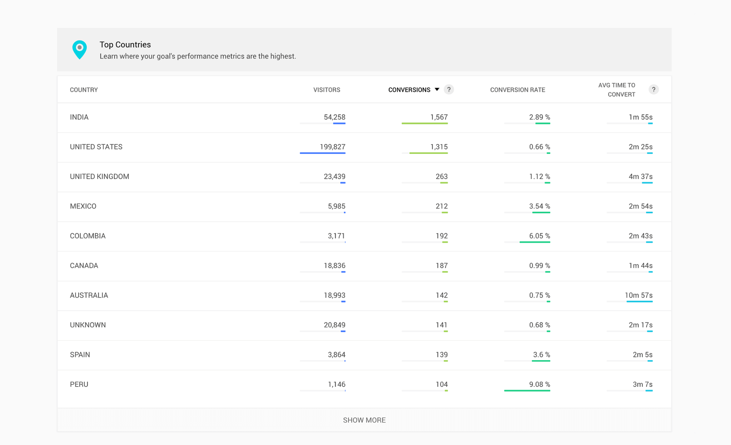 Goal report with country wise performance in PageSense
