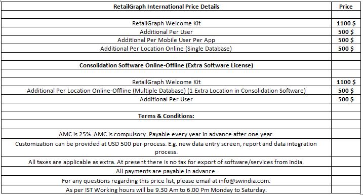 Retailgraph international price
