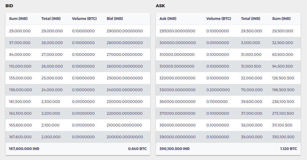 A sell order for 2 BTC at Price 2,91,000 INR/BTC (>2,90,000) in this  orderbook will be marked as a Maker Order.