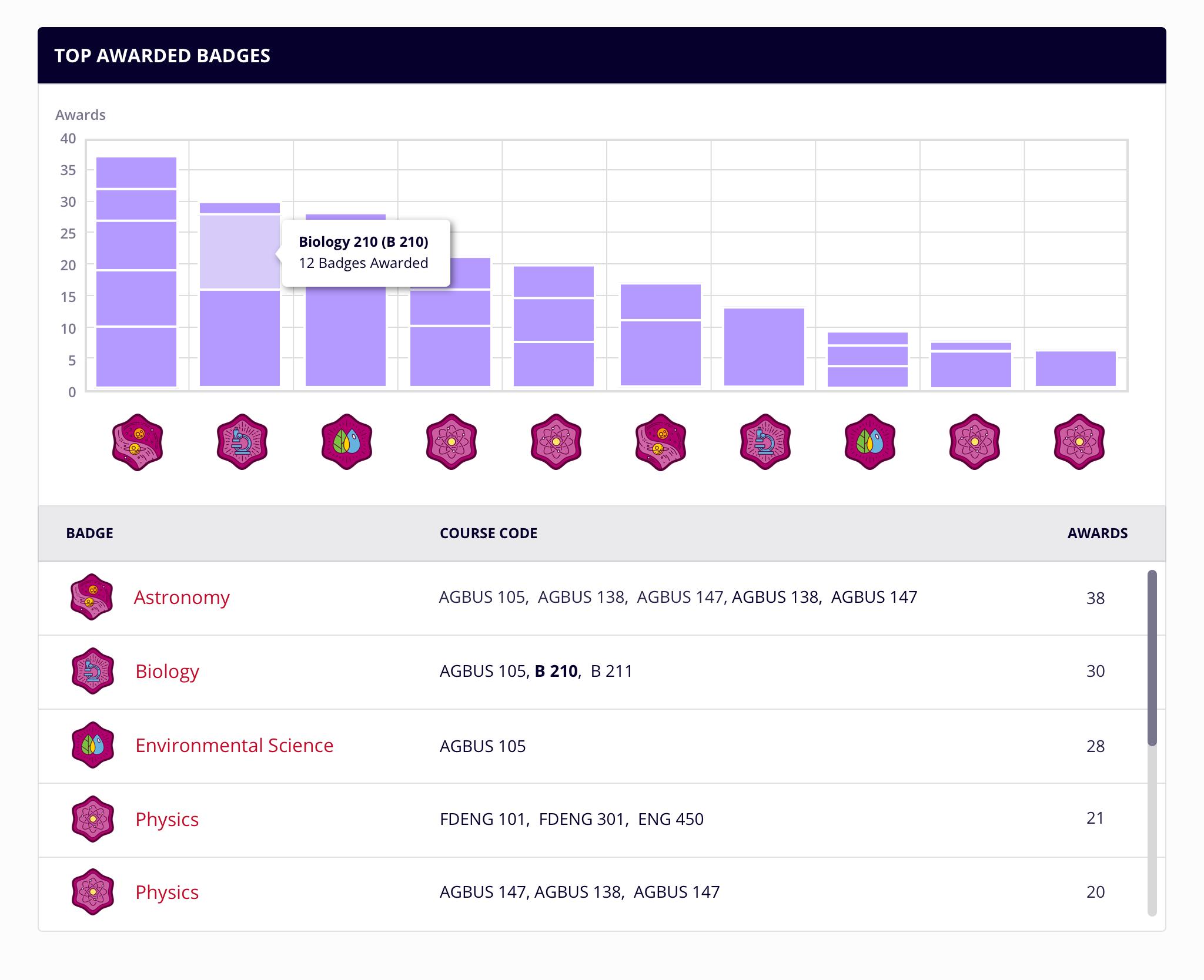 Badgr Pro Analytics