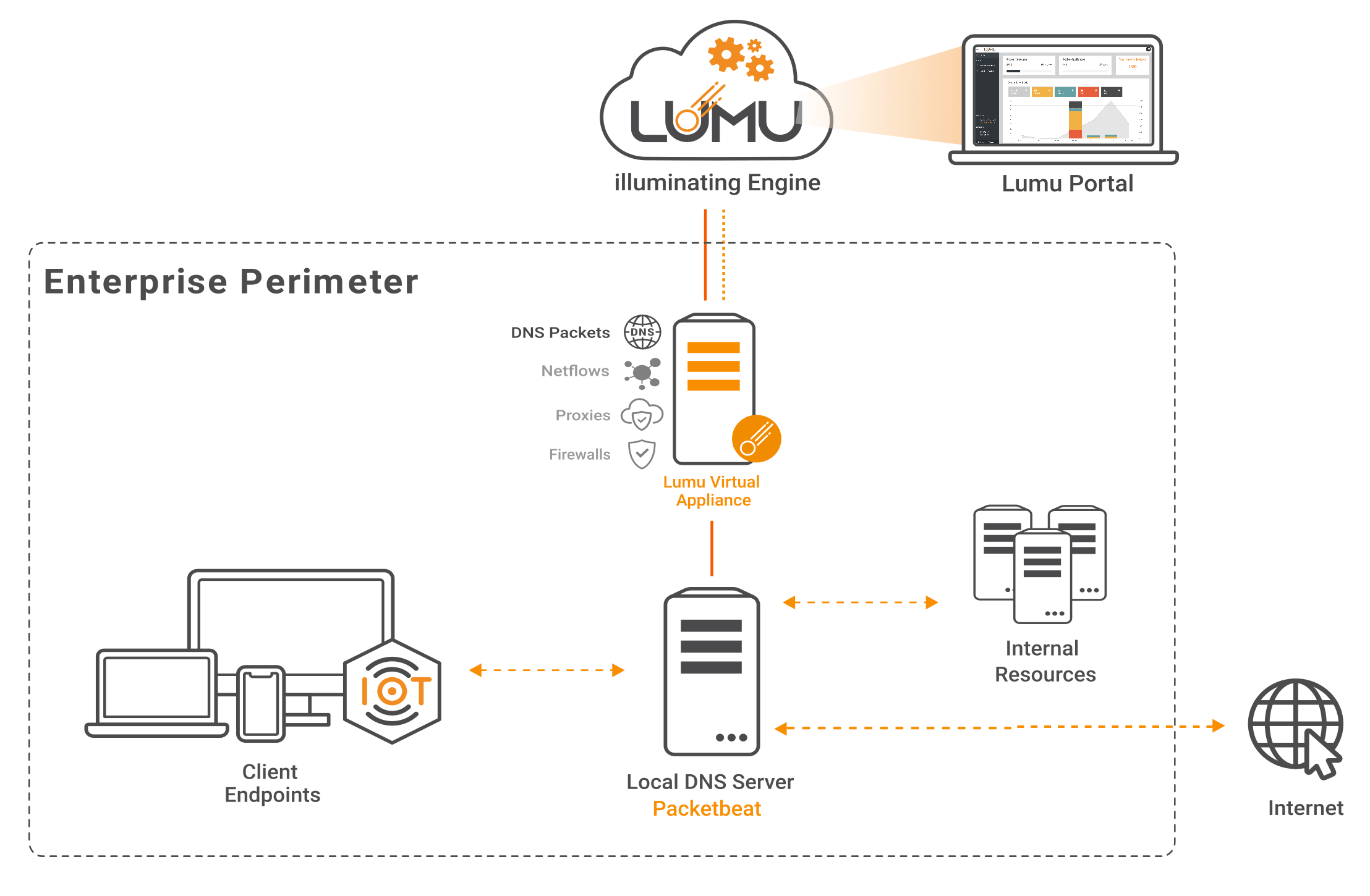 Network diagram with Lumu VA Collector for Packetbeat