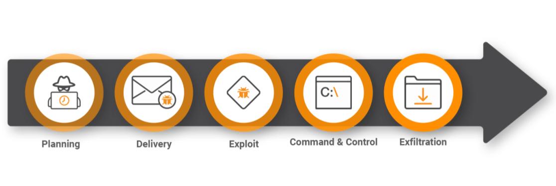 Common Cyber Kill Chain Framework