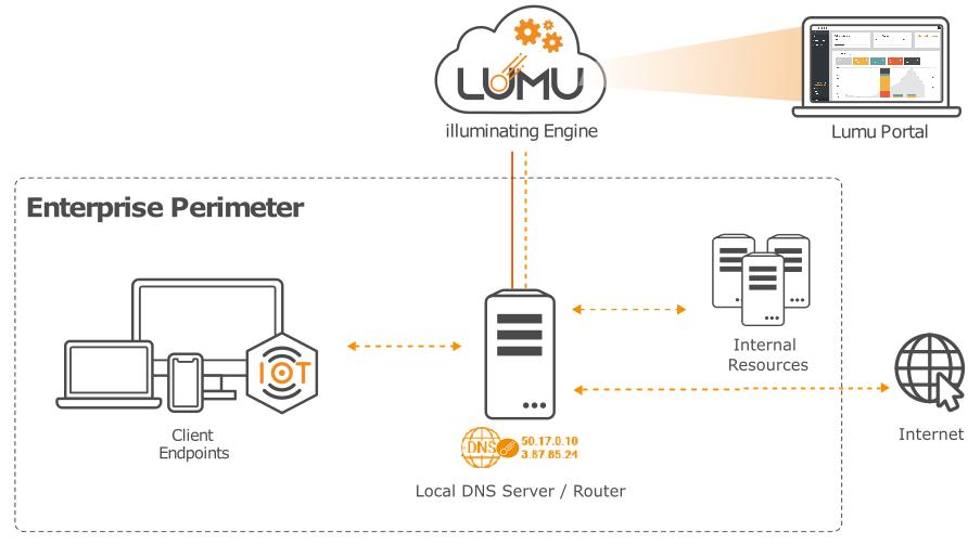 Lumu Free common deployment architecture